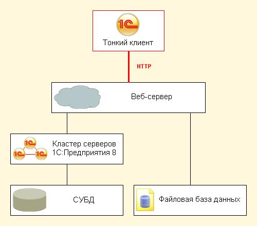 В качестве веб-сервера